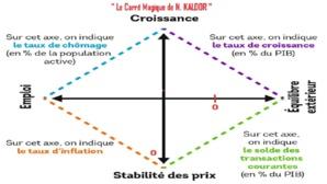 Le « carré magique » de Kaldor vs l'« helicopter money » de Friedman