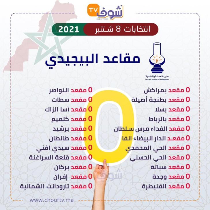 Résultats définitifs des élections législatives 2021