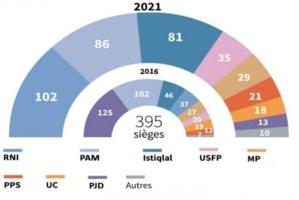 L'aprés 8 septembre et les partis : Constantes et variables