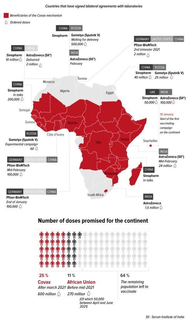 Vaccins Covid : Russie, Chine, Inde… Qui approvisionne l'Afrique?