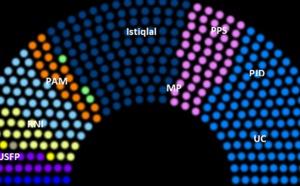 L'inconséquence des partis politiques marocains face au PJD